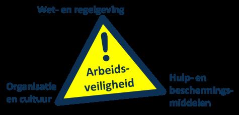 Arbeidsveiligheid driehoek